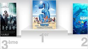 Box-office France : bientôt 2 millions d'entrées pour Camping 3 !