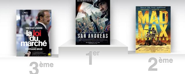 Box office france san andreas domine encore et toujours news films box office allocin - Allocine box office france ...