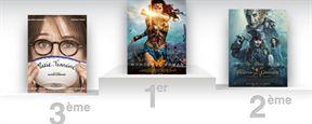 Box-office France : Wonder Woman terrasse la concurrence